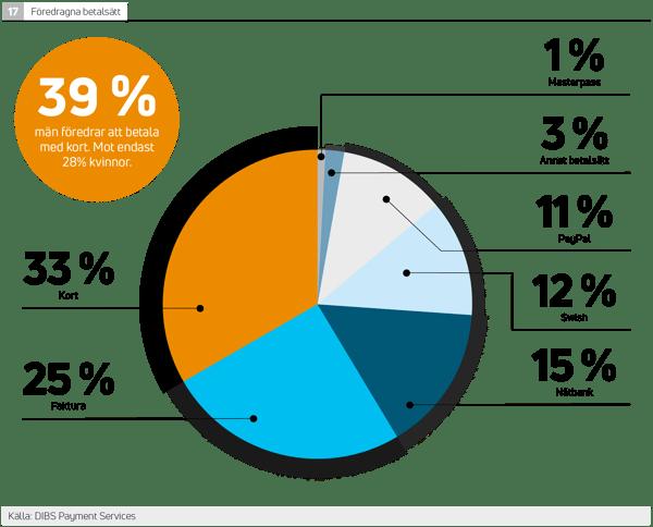 De mest populära betalsätten online i Sverige