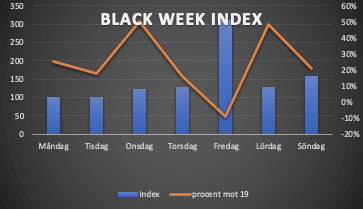 black-week-index